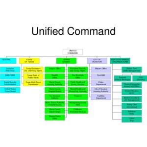 Katrina Response Unified Command Organization Chart